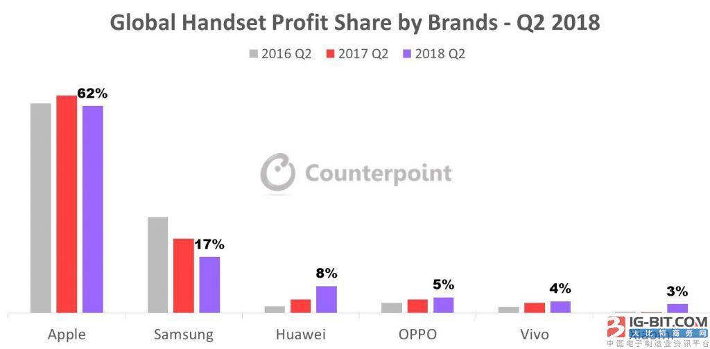 份额减少?苹果仍是最赚钱的智能手机厂商
