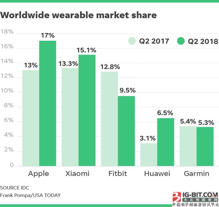 苹果称霸Q2全球可穿戴设备市场:小米位列第二