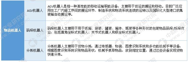 中国物流机器人市场现状及发展趋势预测分析