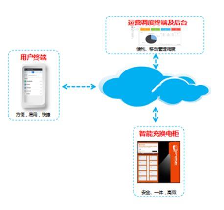 大联大世平集团推出基于NXP LPC54606的以太网接口电瓶车充电站解决方案