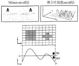 利用傅立叶级数对IPM电动机结构的优化