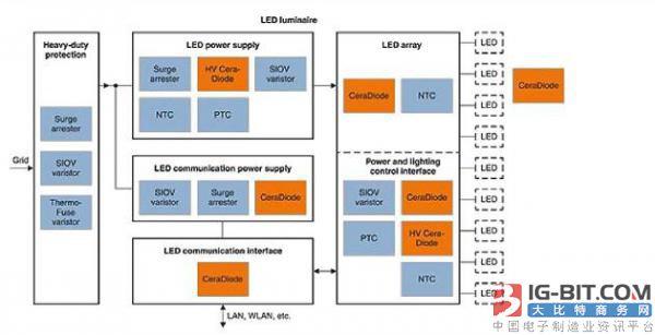 LED照明系统的ESD和热保护