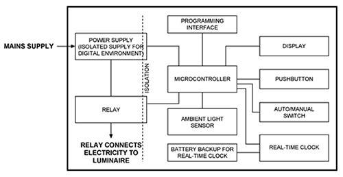 LED智能照明实现更智能的物联网