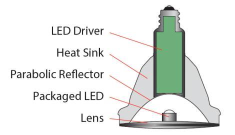 室内LED灯泡需要更可靠的电路保护