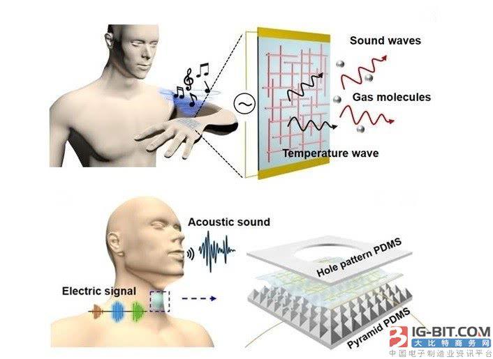 未来的可穿戴设备有望将人体皮肤变成扬声器