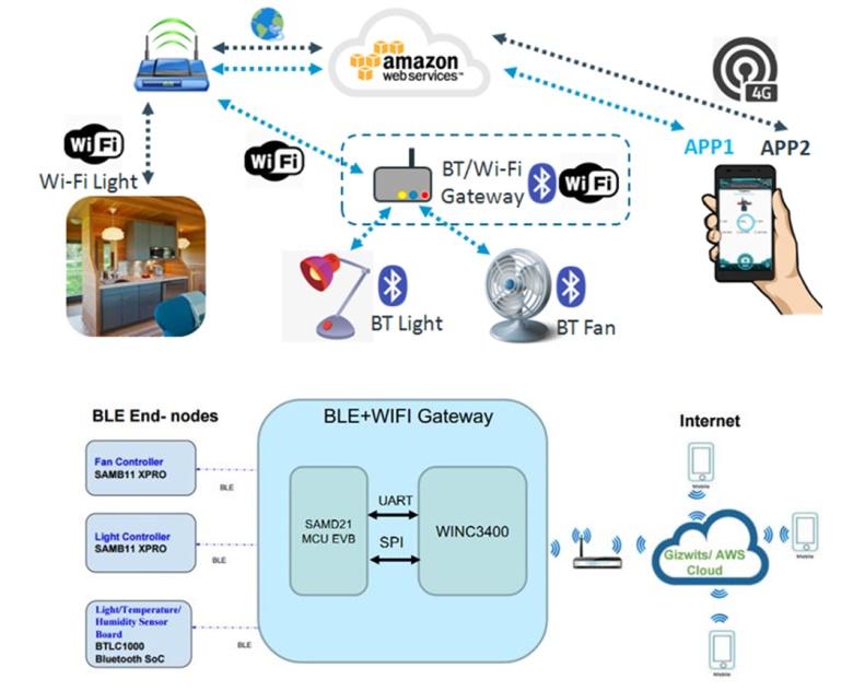 大联大品佳集团力推Microchip为Amazon云平台物联网端到端安全解决方案