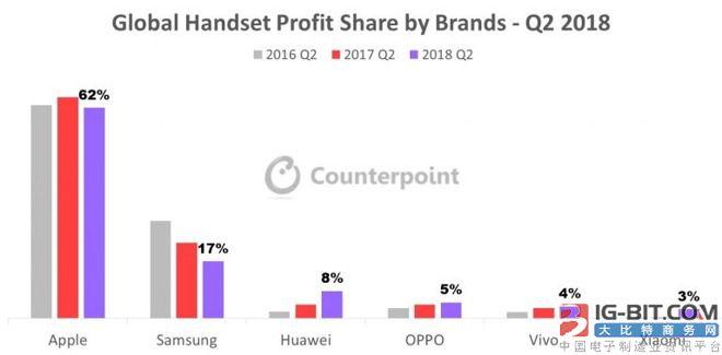 调查:苹果iPhone Q2销量全球占比达43% 利润远高于其他厂商