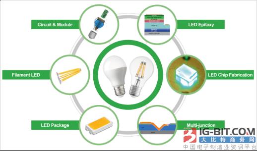 首尔半导体赢得对LED照明产品销售商的专利侵权诉讼