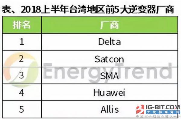 2018上半年台湾地区光伏组件、逆变器出货排名