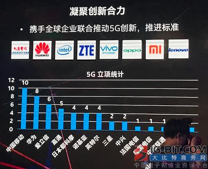 中国移动5G立项居首位,累计申请专利589项