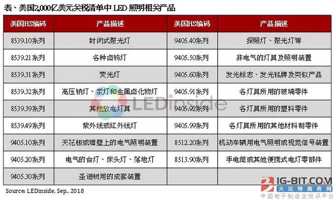 贸易摩擦影响LED需求,中国生产地位不变
