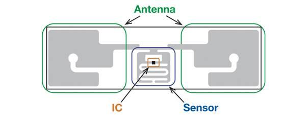 使用模块化平台实现高能效IoT设备
