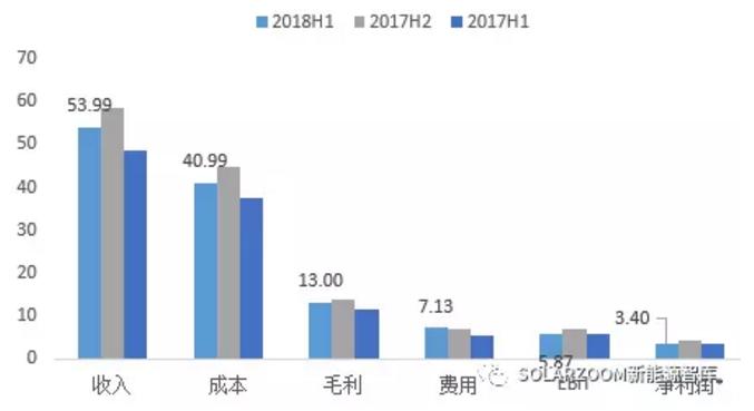 中环、隆基、协鑫等七家光伏硅料硅片企业财务数据盘点