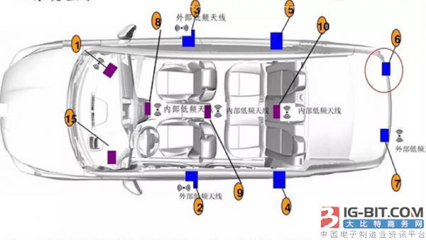 基于RFID技术的车联网不可忽视的安全隐患