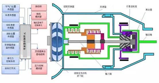 如何使用温度传感器保护汽车变速器