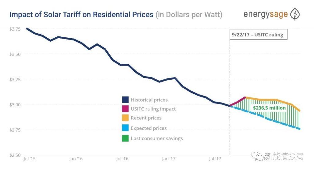 美国关税使光伏产品成本提高 消费者对光伏+储能兴趣空前高涨