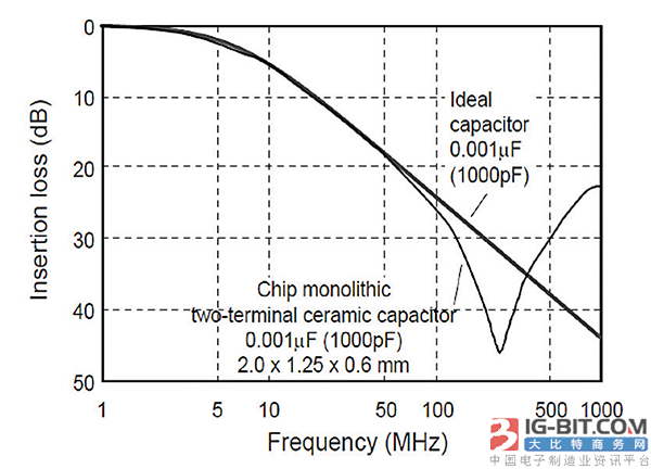 """由于芯片电容器的自谐振,它们更像是""""陷波""""滤波器而不是高通滤波器."""