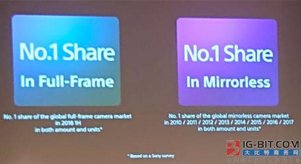 索尼拿下2018年上半年全球全画幅相机市场双料冠军