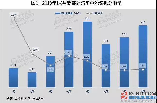 8月前十企业电池装机量达87% 三元动力电池装机量高达65.2%