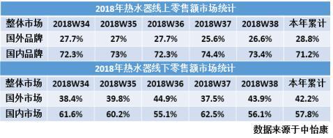 热水器全球最大消费市场:国产向上 外资向下