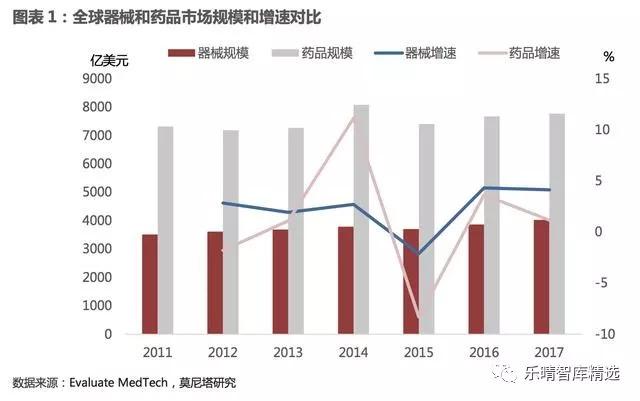 2017-2018年医疗器械行业发展趋势报告