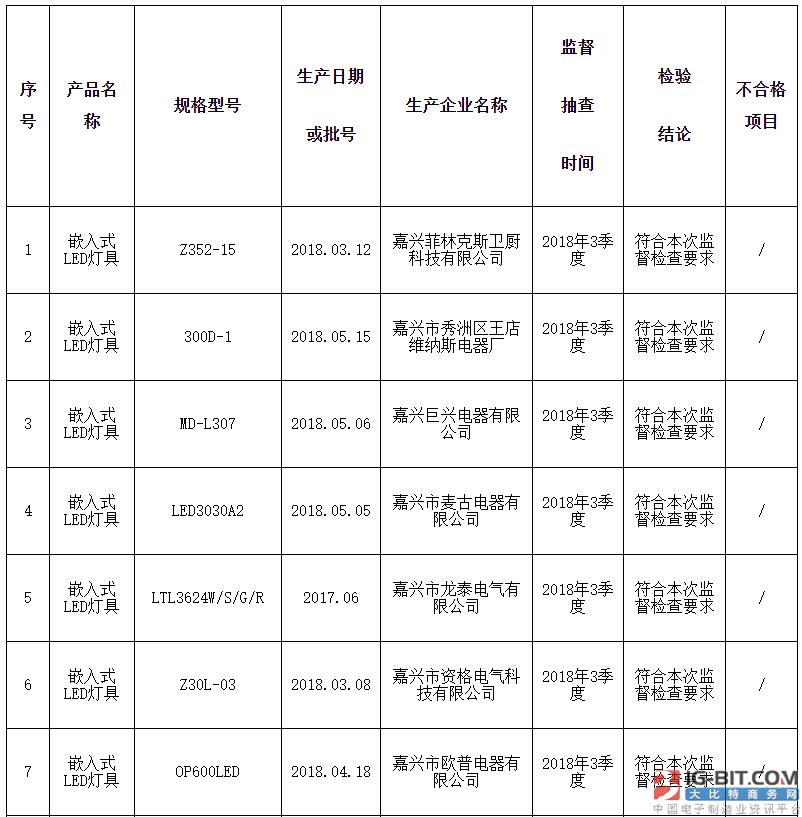 浙江省质监局抽查43批次灯具产品 不合格2批次