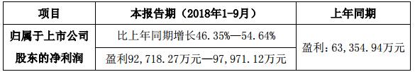 利亚德前三季度业绩预增46.35%-54.64%
