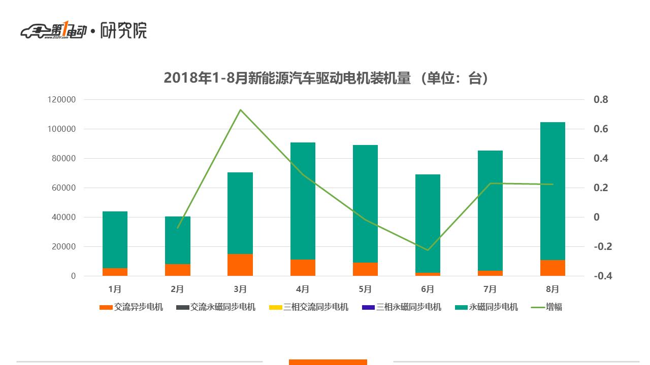 中国8月新能源车电机装机量破10万 比亚迪榜首