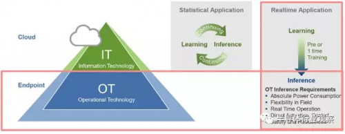 智能物联网与MCU智能化