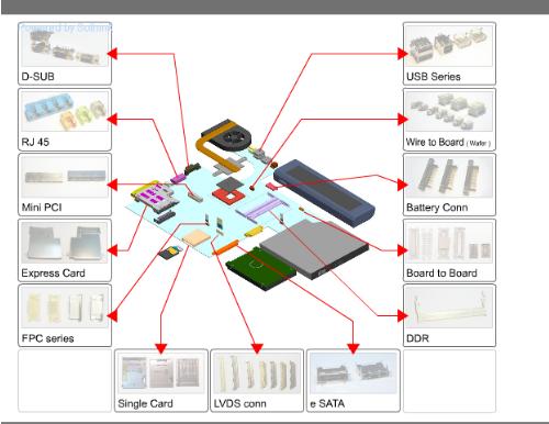 台端深知卡类连接器的市场展望偏弱力,开始推出新品力求转型