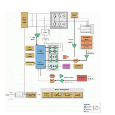 对高压电机控制系统的分析与设计