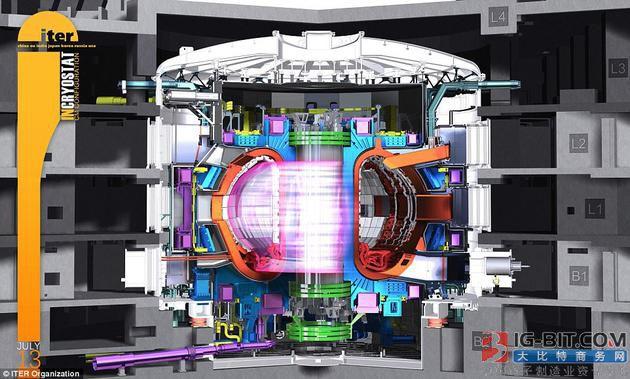 人工智能系统:将使无限制核聚变反应成为现实