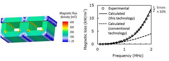 利用人工智能仿真自动设计磁材几何形状以最小化能量损失