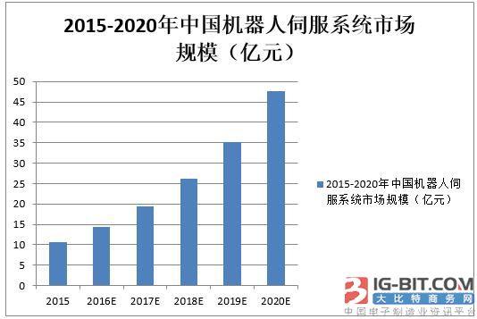 核心技术缺失是中国制造业之痛,机器人使用国产伺服电机需突破五大难关