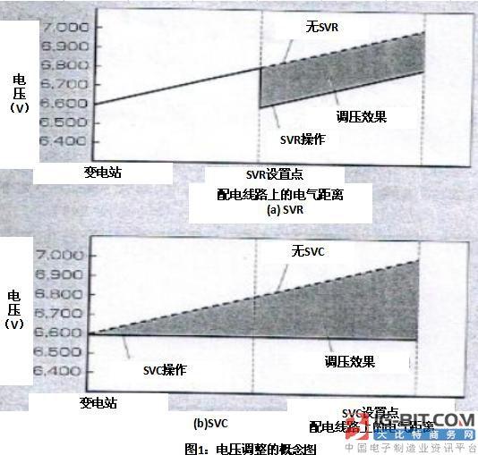 抑制电压波动的配电系统用静止型无功功率补偿装置