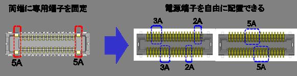 0.4mm的基板对基板/基板对FPC连接器产品化