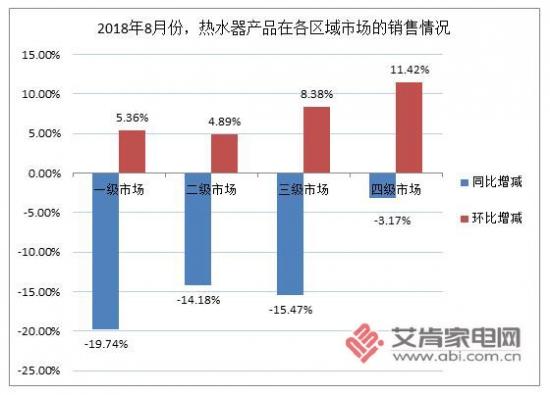 8月热水器市场解读:淡季小幅反弹,产品价格涨势明显
