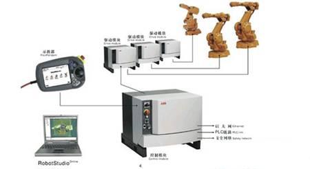 中国机器人产业发展的三大瓶颈