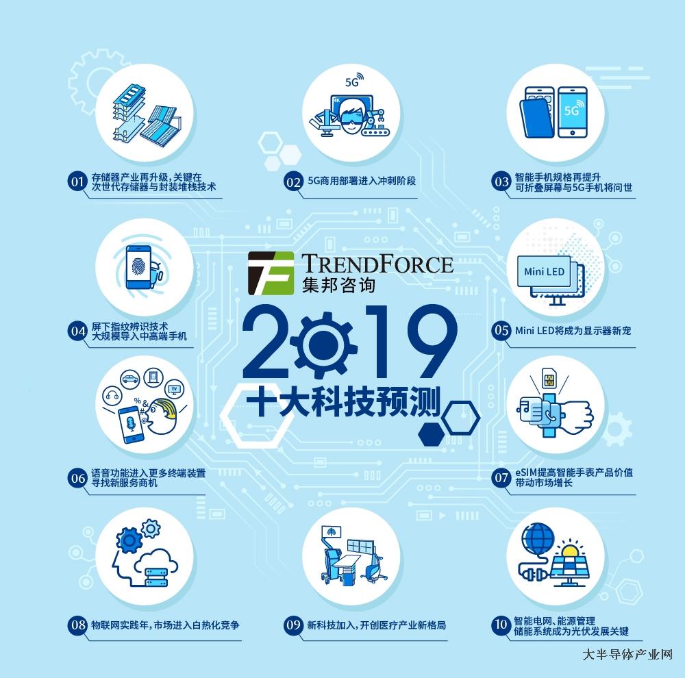 集邦咨询发布2019年十大科技趋势:存储器产业再升级