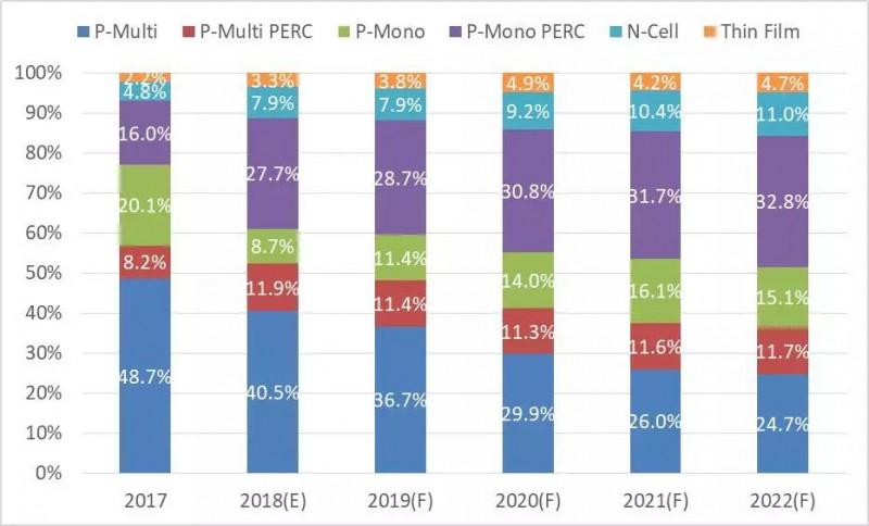 未来3~5年N型电池市占率稳步上升 2022年或达11%