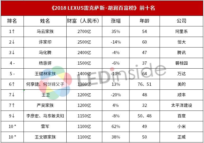 2018胡润百富榜新鲜出炉,三安光电入榜前100名