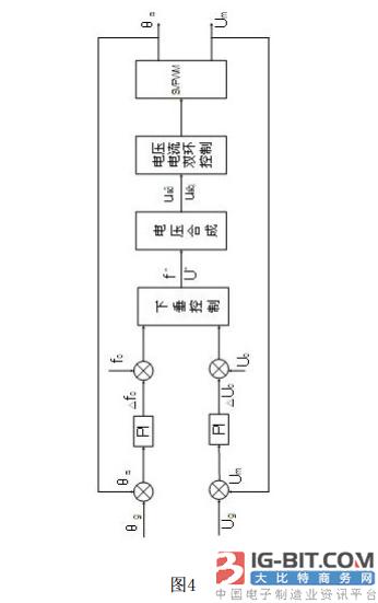附图4是并网预同步控制示意图。