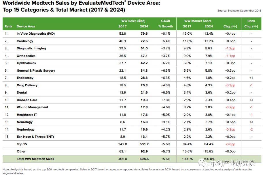 未来5年全球医疗器械市场前景