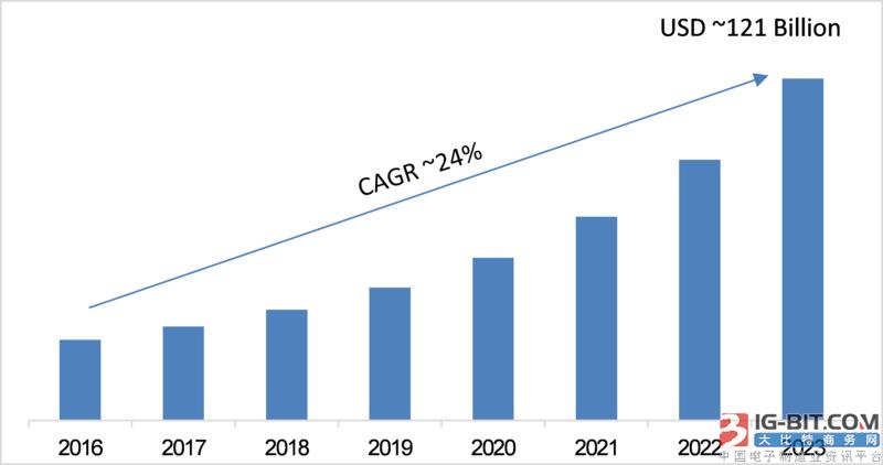 2023年全球LED和OLED显示器市场预计将达1210亿美元