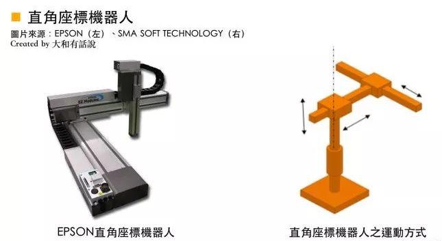 工业机器人五大机械结构三大关键零组件分析