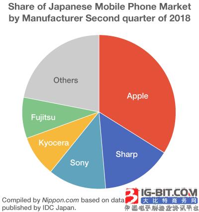 中国手机发力日本市场