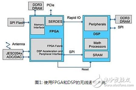 如果使用FPGA配合DSP来提升安全能力?