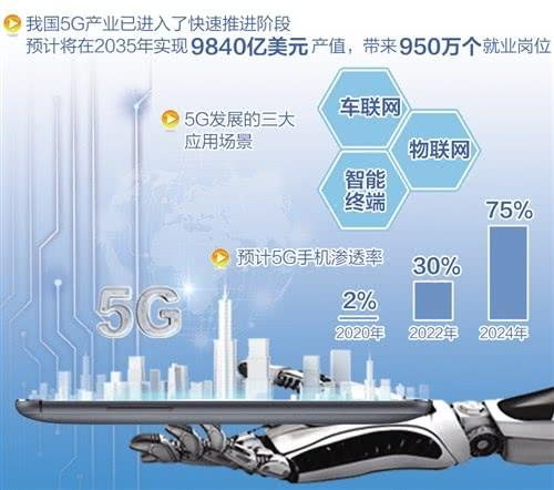 5G发展将步入白热化,三大运营商各有千秋