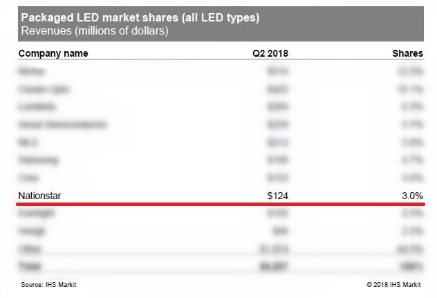 LED封装市场排名出炉,国星光电上升2位