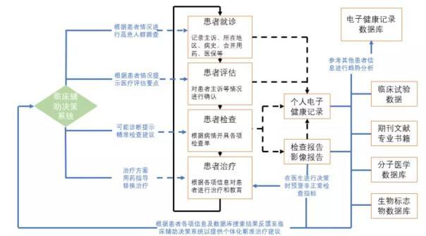 人工智能辅助决策系统在临床上的应用